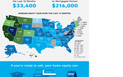 Your Home Equity Can Take You Places [INFOGRAPHIC]